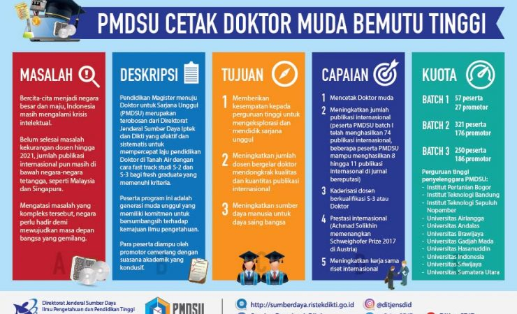 Beasiswa PMDSU 2020-2021