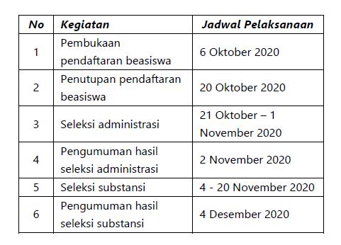 Deadline Beasiswa Pendidik LPDP