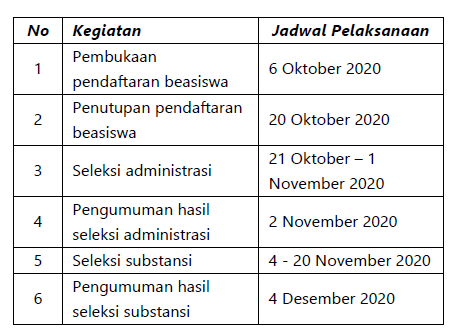 Deadline Beasiswa Perguruan Tinggi Utama Dunia PTUD