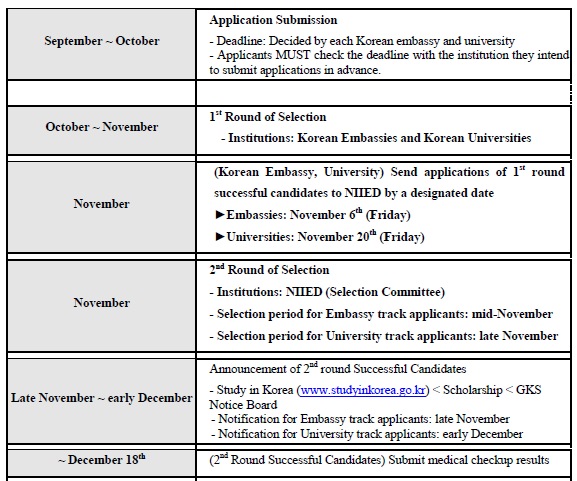 Deadline Pendaftaran Beasiswa S1 Korea Selatan