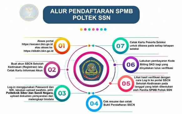 Pendaftaran Politeknik Siber dan Sandi negara 2021